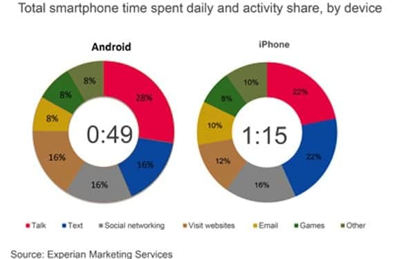 estudio smartphone 2 De media, el iPhone se usa una hora y cuarto cada día