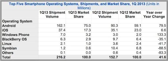 idc 130516 La cuota del mercado del iPhone sigue bajando y es del 17,3%