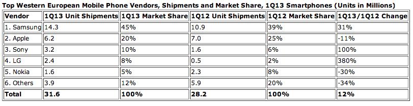 Screen Shot 2013 06 26 at 1.58.07 PM Apple pierde terreno en Europa e India