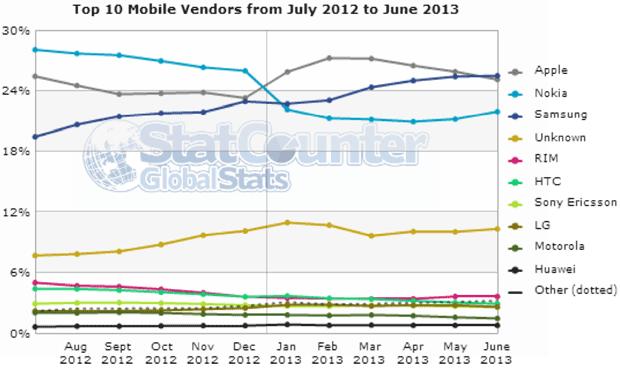 navegacion web samsung apple Los dispositivos de Samsung ya ganan a Apple en navegación web