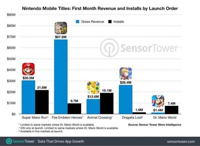Grafica de resultados de descargas Dr. Mario