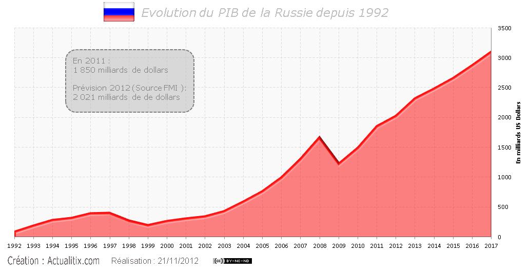 Graphique présentant l'évolution du PIB de la Russie depuis 1992 ...
