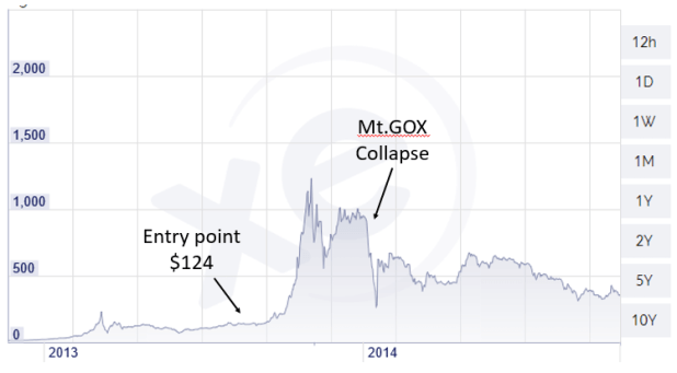 mtgox collapse