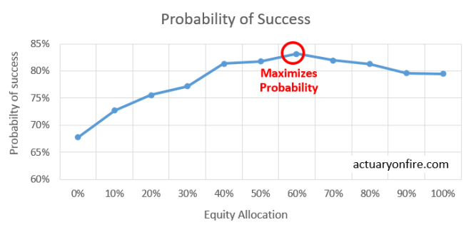 Probability of success for different investment strategies