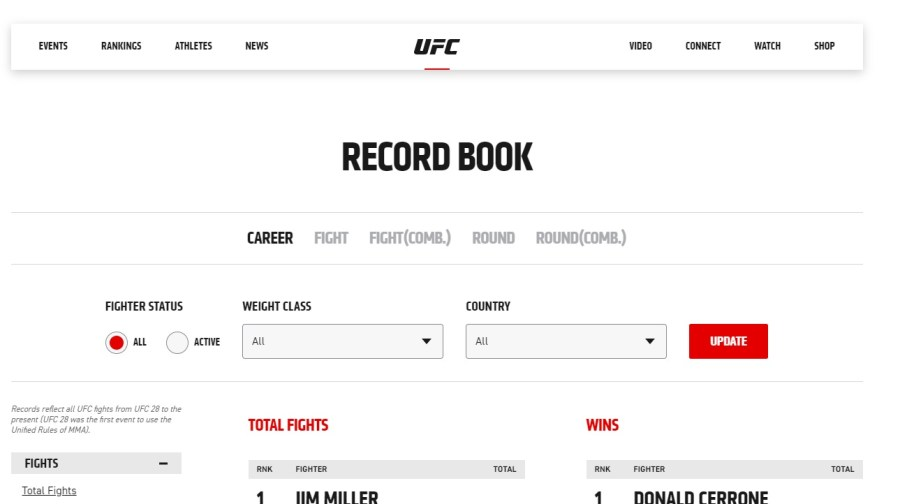 Un nouveau site sur les statistiques de l'UFC vient d'être lancé