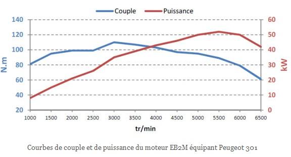 courbe moteur EB2M psa 72 cv din peugeot 301