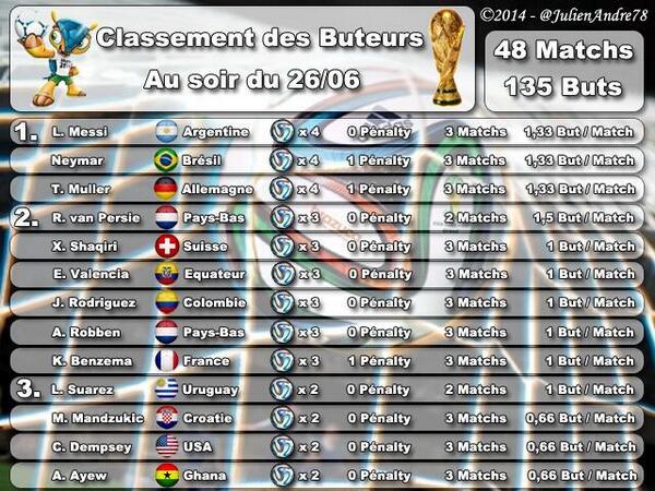 Classement buteurs coupe du monde 2014 apr s groupes - Calendrier coupe d europe foot ...