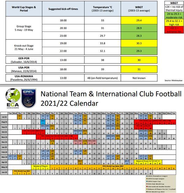 Le calendrier et les résultats de tous les matchs de qualification pour la coupe du monde qui se déroulera au qatar du 21 novembre au 18 décembre 2022. Programme Calendrier Coupe du Monde 2022