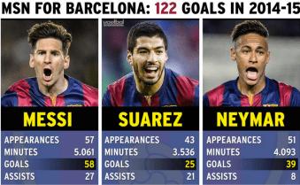Statistiques de Messi Suarez Neymar MSN
