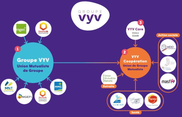 """Résultat de recherche d'images pour """"VYV"""""""