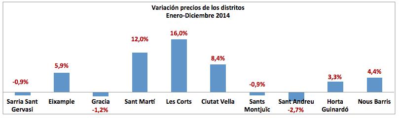 Var Precios Distritos 2014