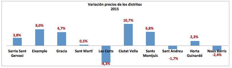 Var Precios Distr 2015
