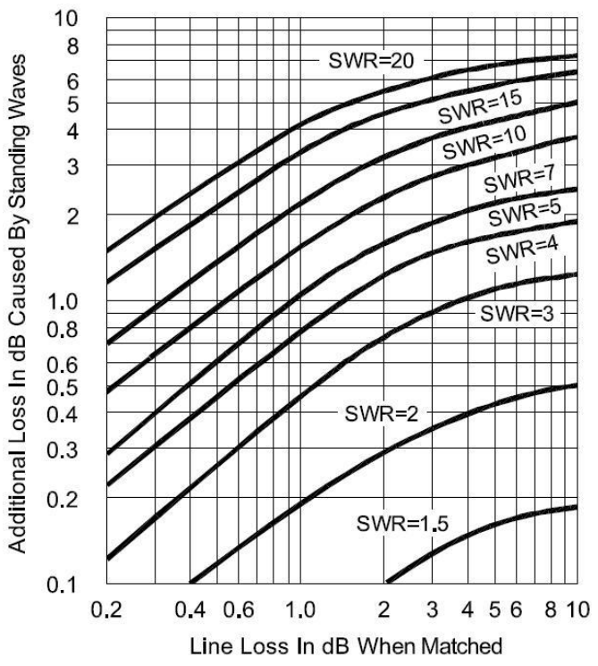 antenna tuners  impedance matching  and swr