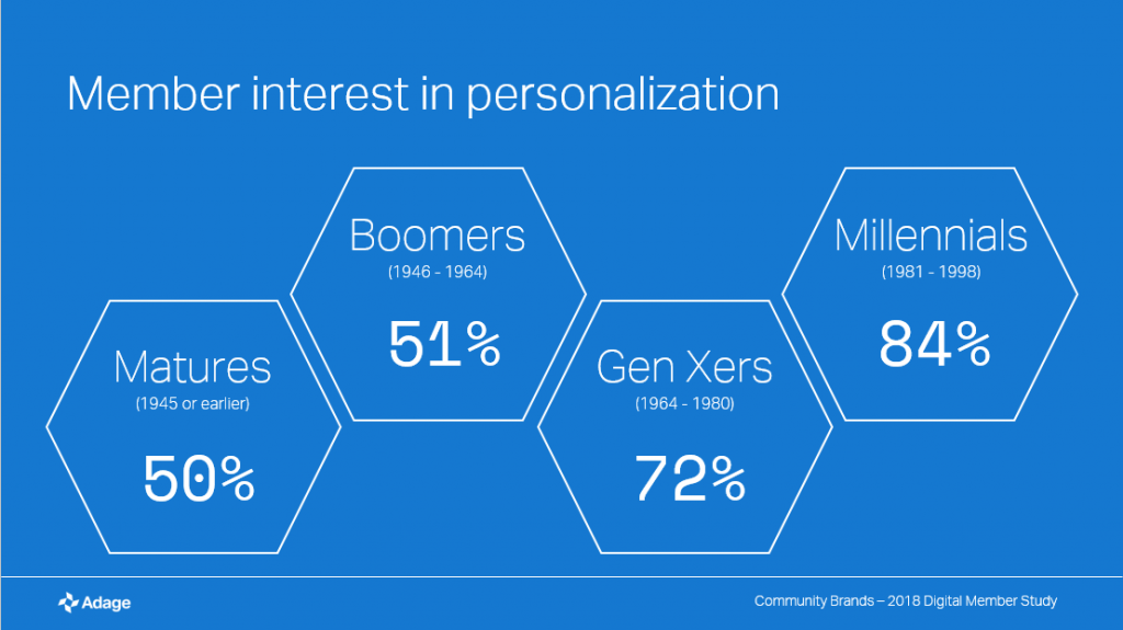 site search and personalization member experience