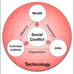 Technologys-Triple-Threat-300x300