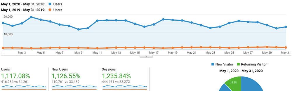 Maggio 2020 Blog Traffic