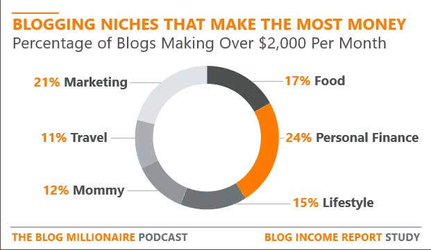 Most Profitable Blog Niches