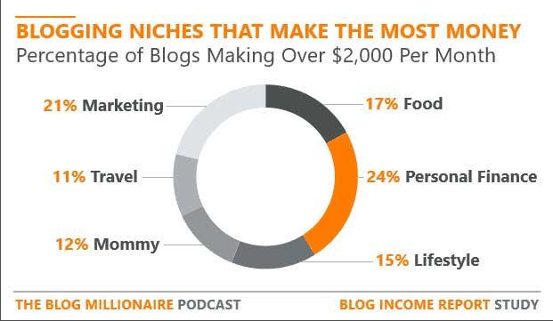 Most Profitable Blog Niches