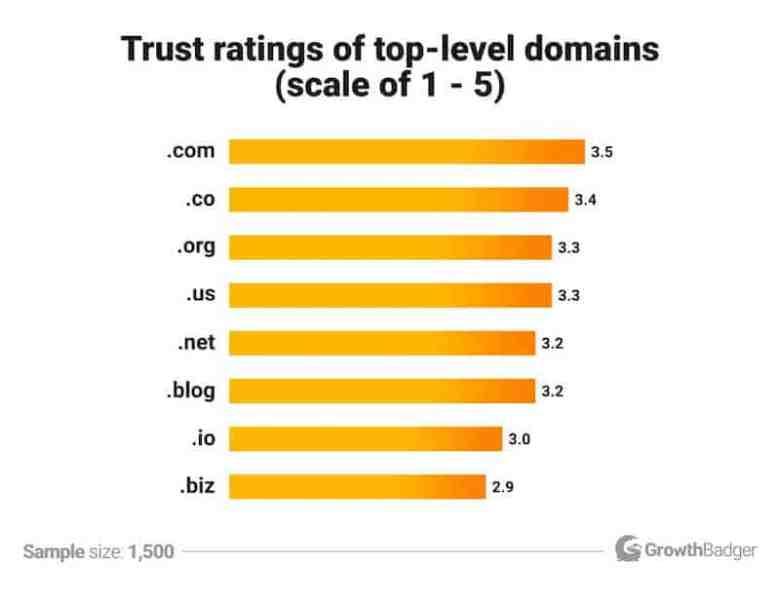 Come avviare un blog - Statistica dei nomi di dominio
