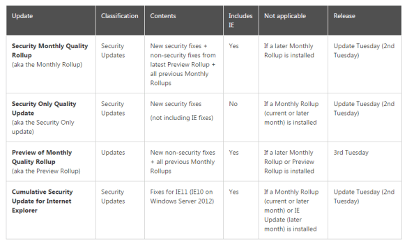 Security Quality Rollup Confusion - Windows Updates