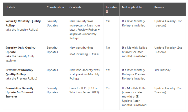 Security Quality Rollup Confusion - Windows Updates - AdamFowlerIT com