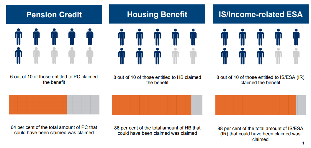 A table showing the uptake of income related benefits.