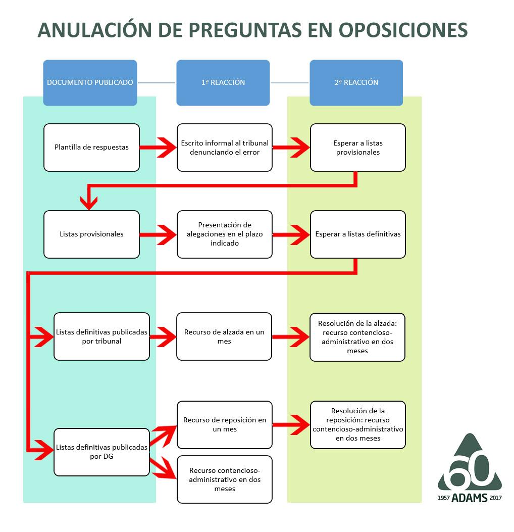 Anulación De Preguntas En Oposiciones Blog Del Alumno