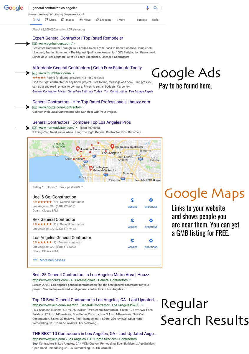 A Google SERP example demonstrating the placement of Google Ads, Google Maps, and regular search listings.