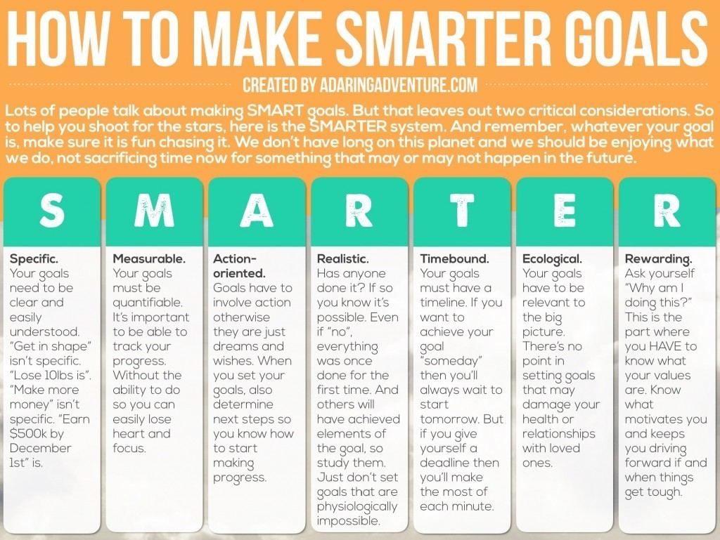 Why Smart Goals Suck