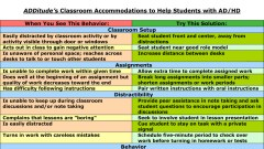 A list of classroom accommondations for students with ADHD