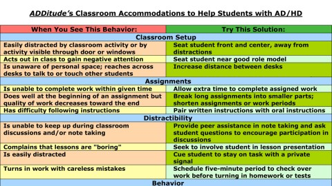 Examples Of Accommodations Modifications Smart Kids >> Classroom Accommodations For School Children With Adhd