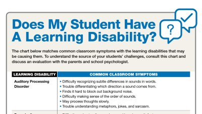 Types Of Learning Disabilities >> Types Of Learning Disabilities Symptoms At School