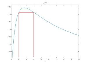 f-plot