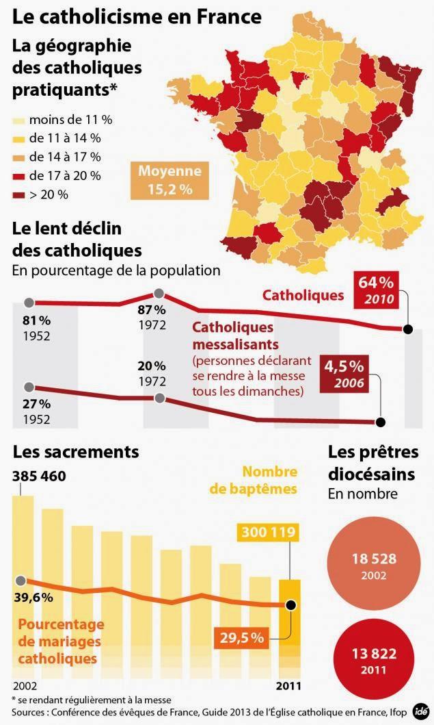 1. Católicos practicantes por departamento, 2. Número total de católicos (64% en el 2010) y de estos los que asisten a misa dominical (27% en 1952, 4,5 % en el 2006). 3. Las barras indican bautismos, la línea anaranjada el porcentaje de matrimonios católicos respecto a matrimonios en general. 4. Número total de sacerdotes diocesanos