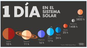¿Qué duración tienen el día y el año en cada planeta de nuestro sistema solar? 11