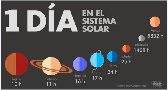 967c3af98770 ¿Qué duración tienen el día y el año en cada planeta de nuestro sistema  solar