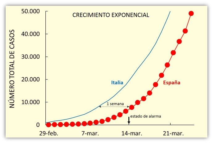 Casos totales de Covid-19 en España y en Italia en las primeras semanas de la epidemia (marzo de 2020). Las curvas muestran perfectamente el crecimiento exponencial de los casos. La epidemia en Italia iba aproximadamente una semana por delante que en España con el mismo patrón.(Ilustración: cortesía de Antonio Guirao)