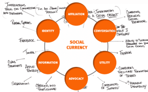 social-currency