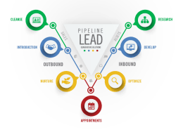 Ads and Leads