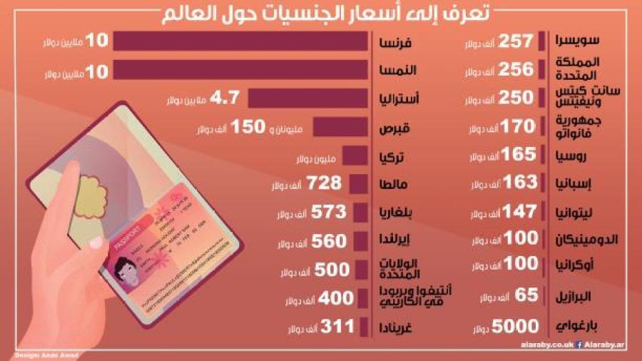 جنسيات وجوازات سفر للبيع… الأسعار من 5 آلاف دولار إلى 10 ملايين