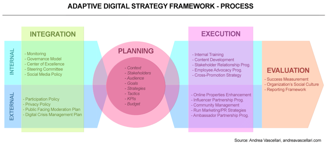 Adaptive Digital Strategy Framework
