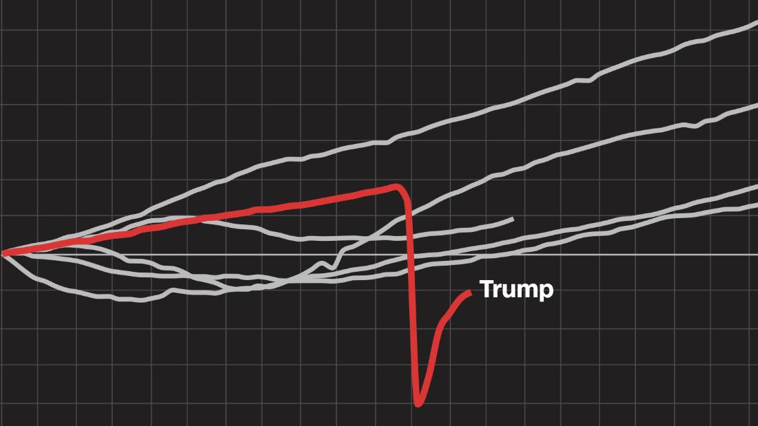 Where Trump's economy went south in 10 charts