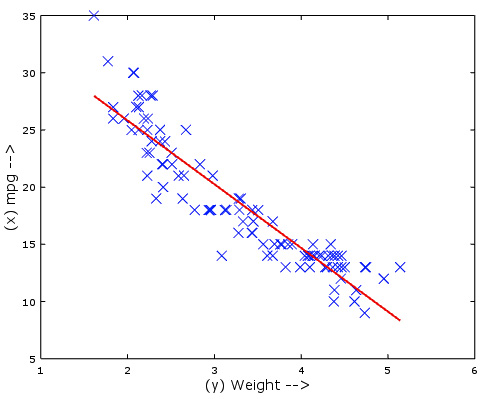 univariate linear regression using octave machine learning step by step adeveloperdiary.com