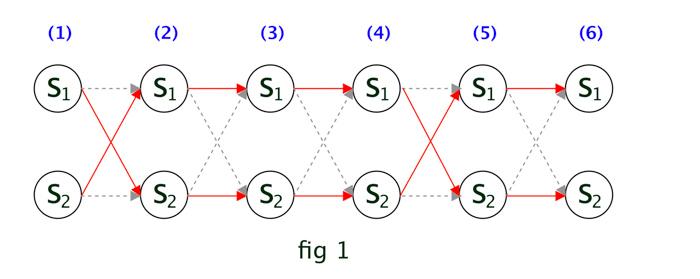 Implement Viterbi Algorithm in Hidden Markov Model using
