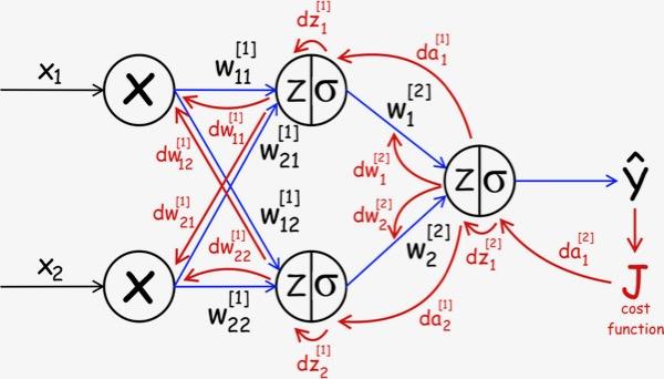 Backpropagation softmax function