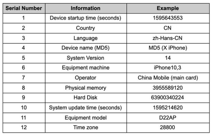 Example device parameters used for CAID generation, from the CAID spec document.