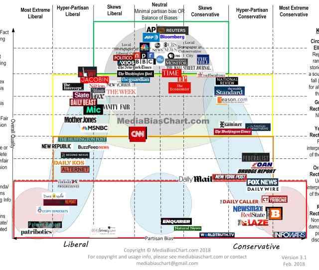 View Larger Image Media Bias Chart 3 1