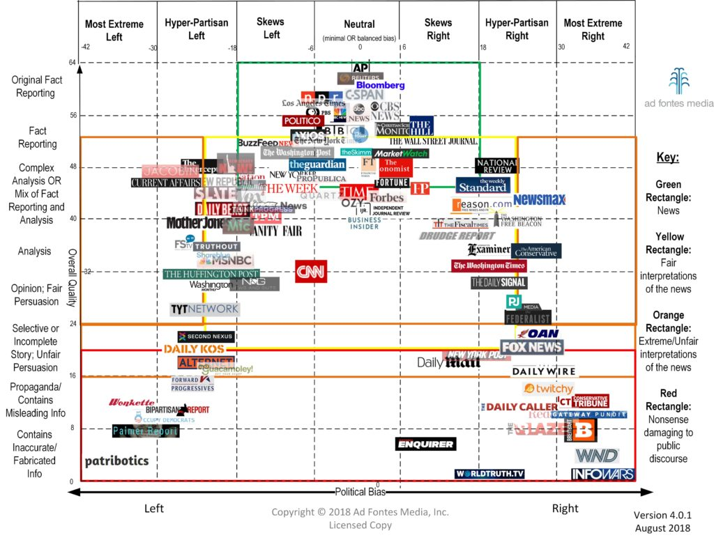 Media Bias Chart 4 0 1 Downloadable Image And Standard
