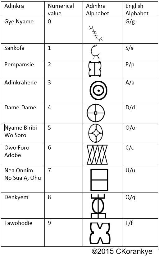 Adinkra Numbers – Adinkra Alphabet