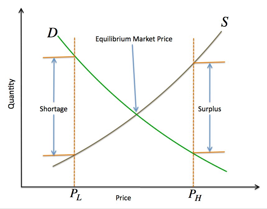 Law of Supply and Demand | A Divided World